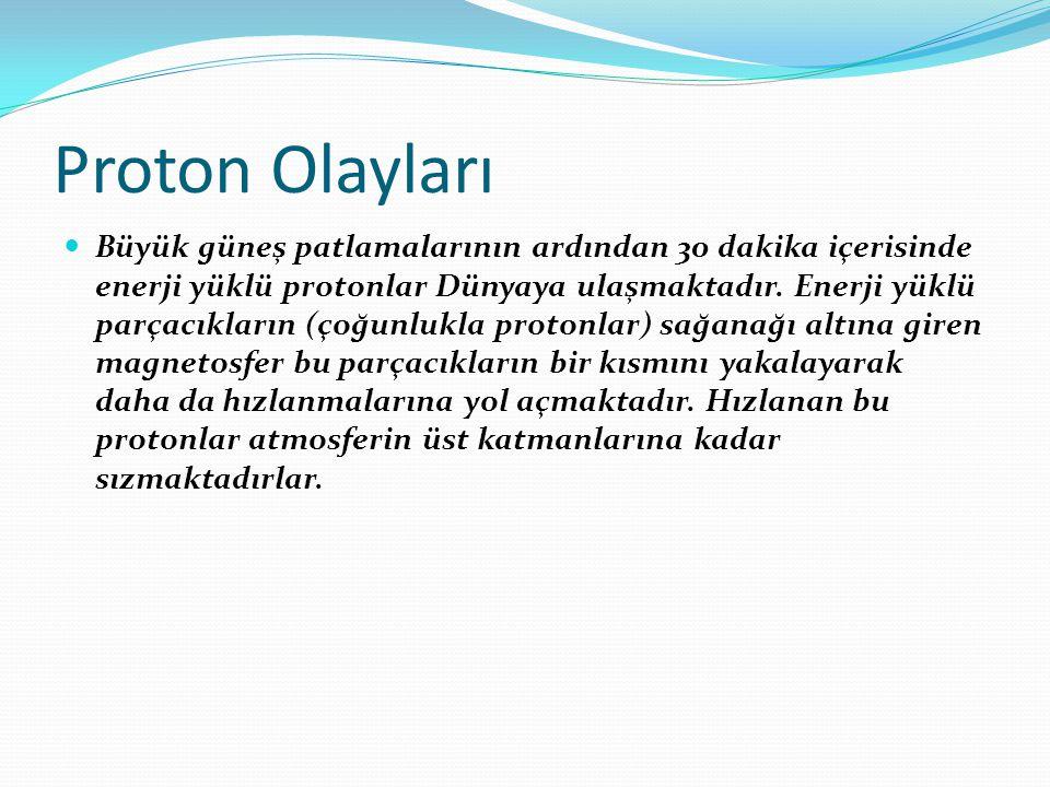 Proton Olayları