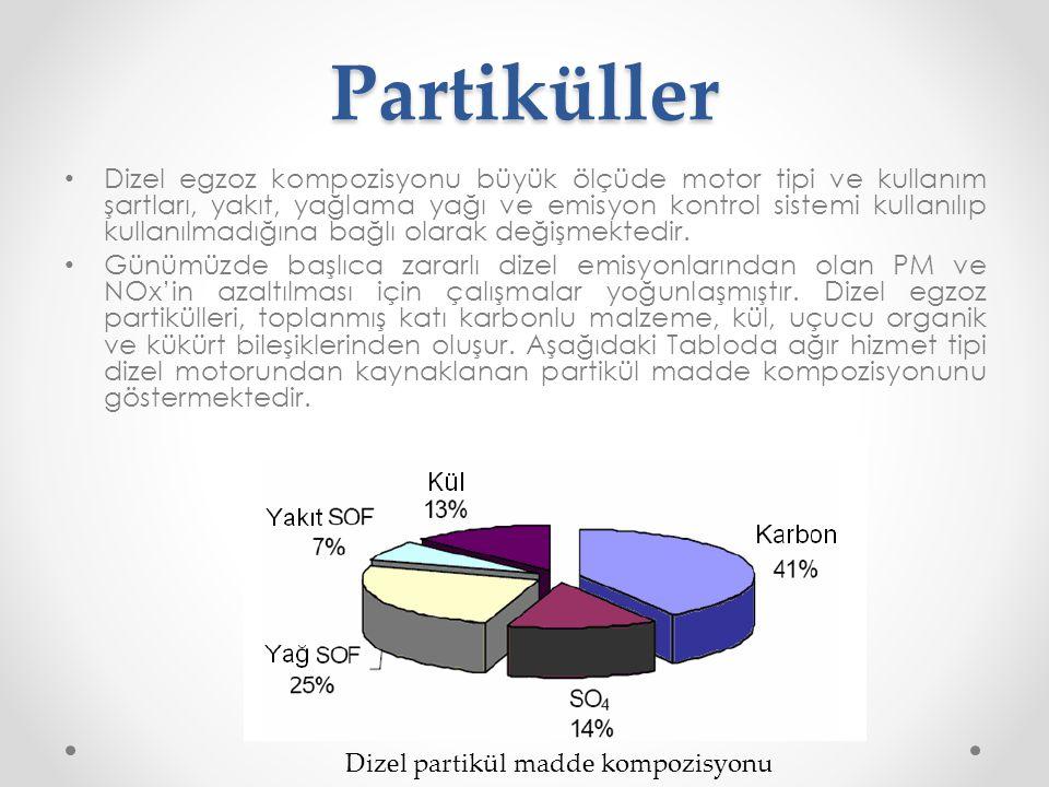 Partiküller
