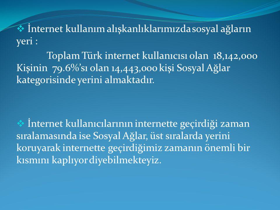 İnternet kullanım alışkanlıklarımızda sosyal ağların yeri :