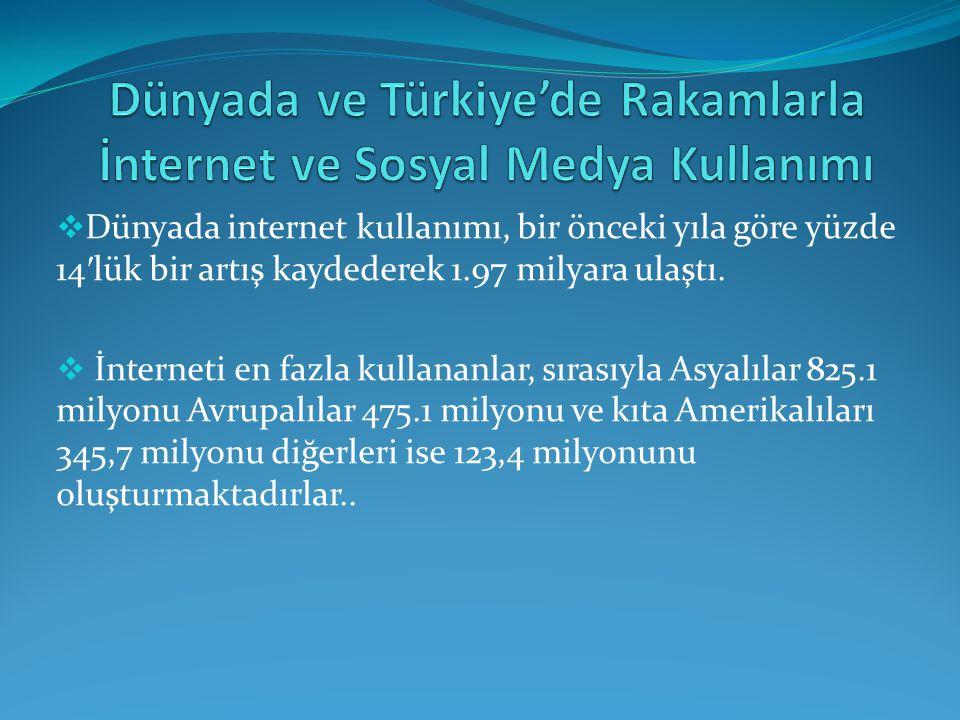 Dünyada ve Türkiye'de Rakamlarla İnternet ve Sosyal Medya Kullanımı