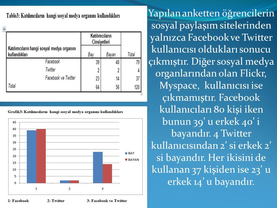 Yapılan anketten öğrencilerin sosyal paylaşım sitelerinden yalnızca Facebook ve Twitter kullanıcısı oldukları sonucu çıkmıştır.