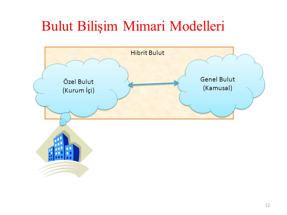 Bulut Bilişim Mimari Modelleri