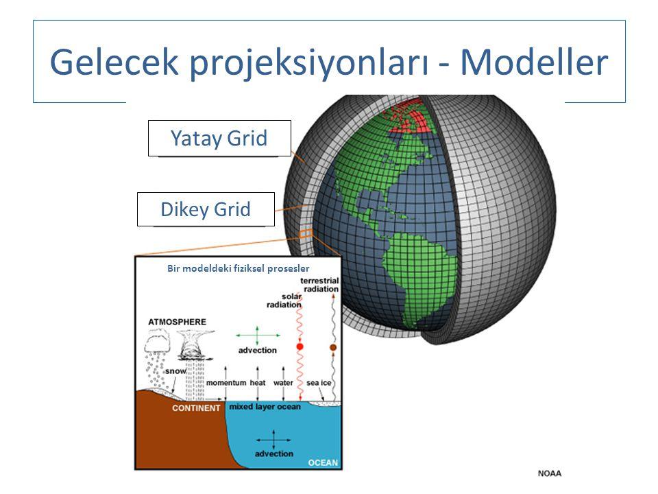 Gelecek projeksiyonları - Modeller