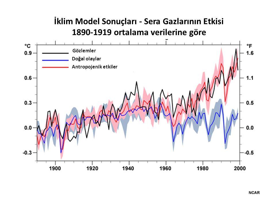 İklim Model Sonuçları - Sera Gazlarının Etkisi