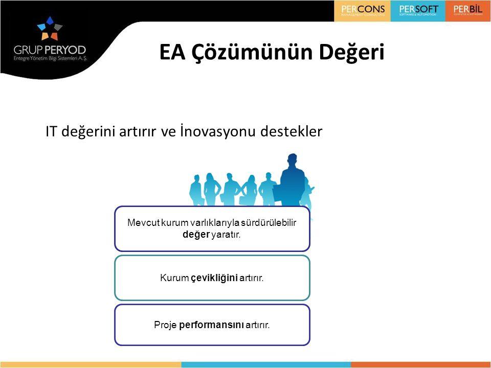EA Çözümünün Değeri IT değerini artırır ve İnovasyonu destekler