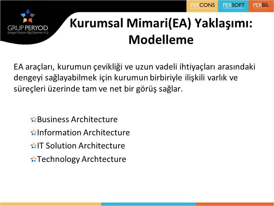 Kurumsal Mimari(EA) Yaklaşımı: Modelleme