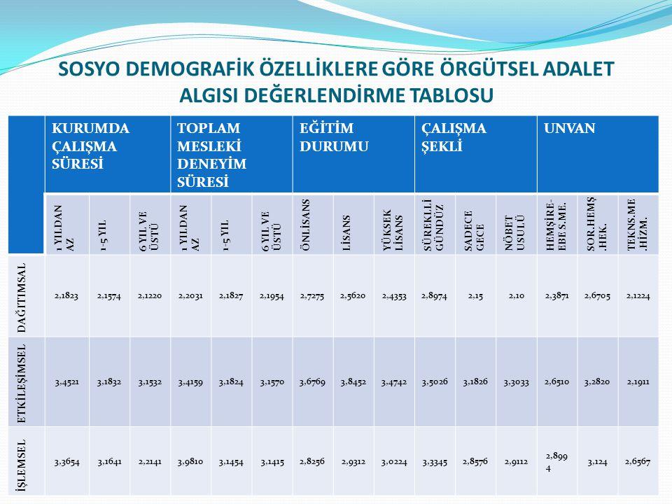 SOSYO DEMOGRAFİK ÖZELLİKLERE GÖRE ÖRGÜTSEL ADALET ALGISI DEĞERLENDİRME TABLOSU