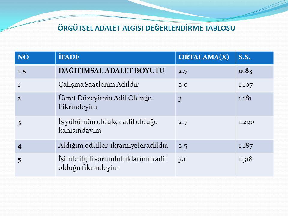ÖRGÜTSEL ADALET ALGISI DEĞERLENDİRME TABLOSU