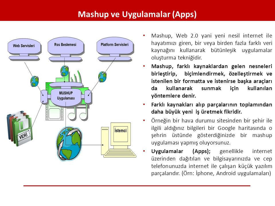 Mashup ve Uygulamalar (Apps)