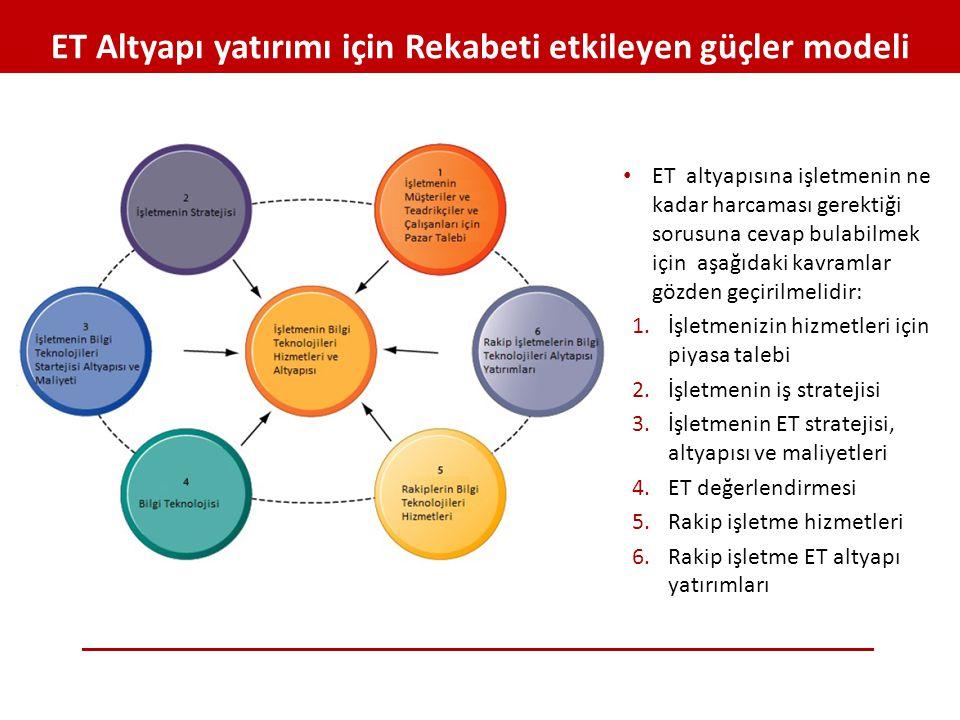 ET Altyapı yatırımı için Rekabeti etkileyen güçler modeli