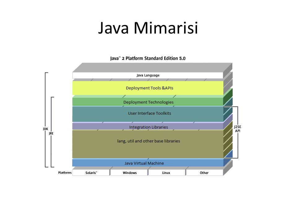 Java Mimarisi
