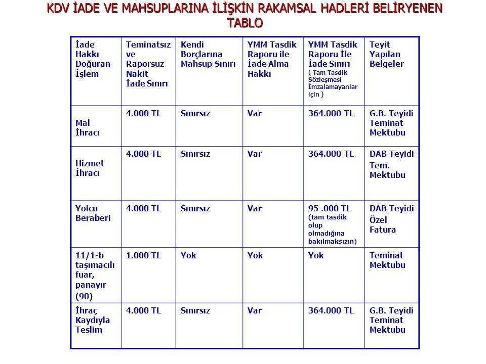 KDV İADE VE MAHSUPLARINA İLİŞKİN RAKAMSAL HADLERİ BELİRYENEN TABLO