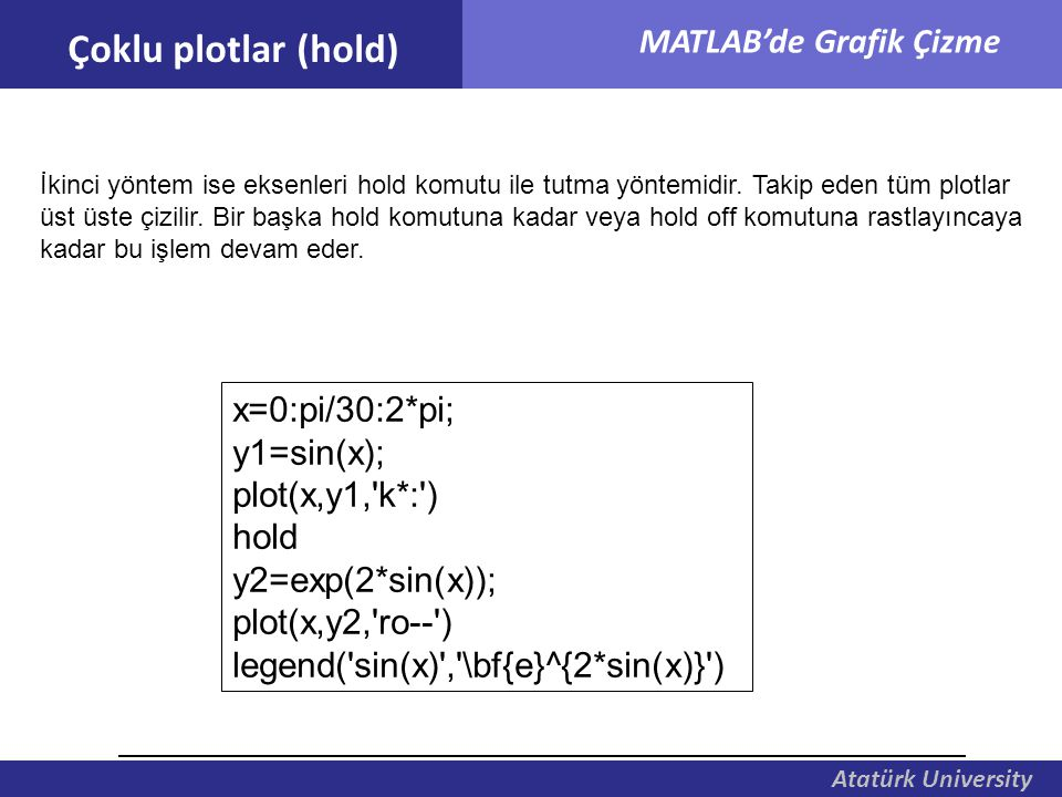 Çoklu plotlar (hold) x=0:pi/30:2*pi; y1=sin(x); plot(x,y1, k*: ) hold