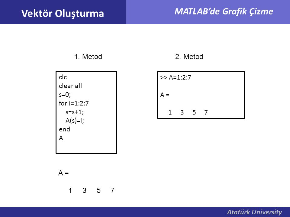 Vektör Oluşturma 1. Metod 2. Metod clc clear all s=0; for i=1:2:7