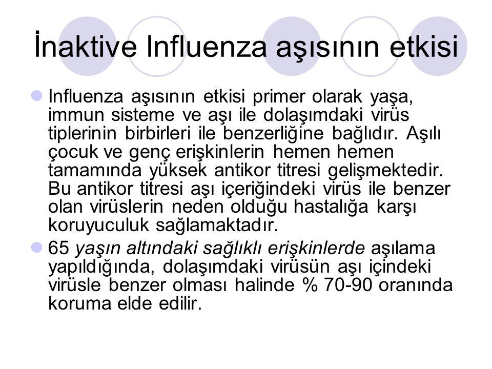 İnaktive Influenza aşısının etkisi