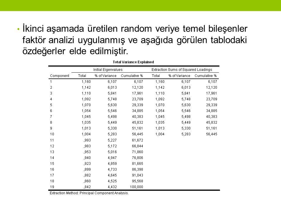 İkinci aşamada üretilen random veriye temel bileşenler faktör analizi uygulanmış ve aşağıda görülen tablodaki özdeğerler elde edilmiştir.
