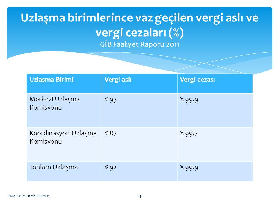 Uzlaşma birimlerince vaz geçilen vergi aslı ve vergi cezaları (%) GİB Faaliyet Raporu 2011