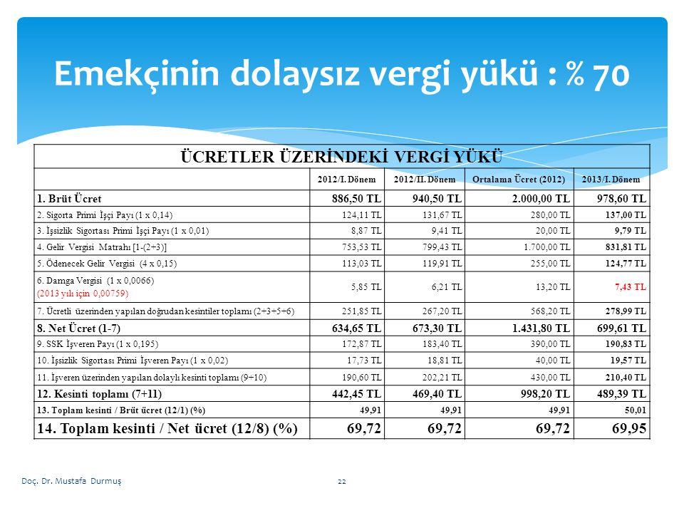 Emekçinin dolaysız vergi yükü : % 70