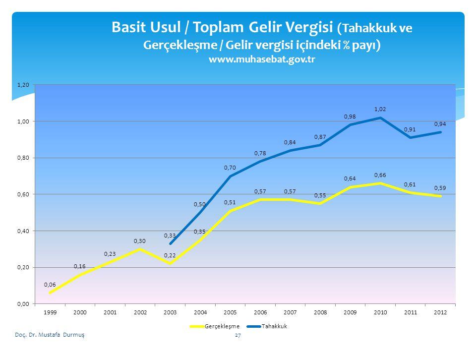 Basit Usul / Toplam Gelir Vergisi (Tahakkuk ve Gerçekleşme / Gelir vergisi içindeki % payı) www.muhasebat.gov.tr