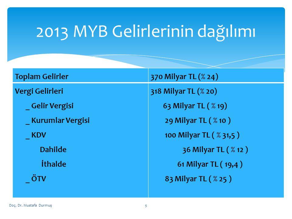2013 MYB Gelirlerinin dağılımı