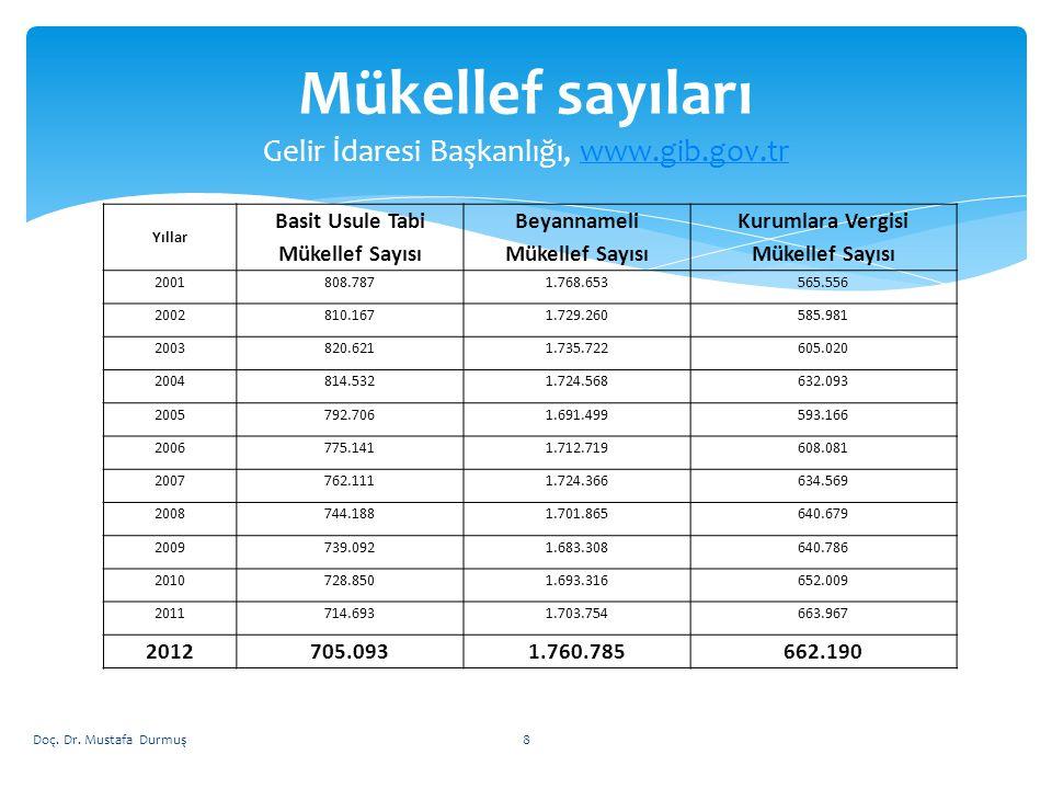 Mükellef sayıları Gelir İdaresi Başkanlığı, www.gib.gov.tr