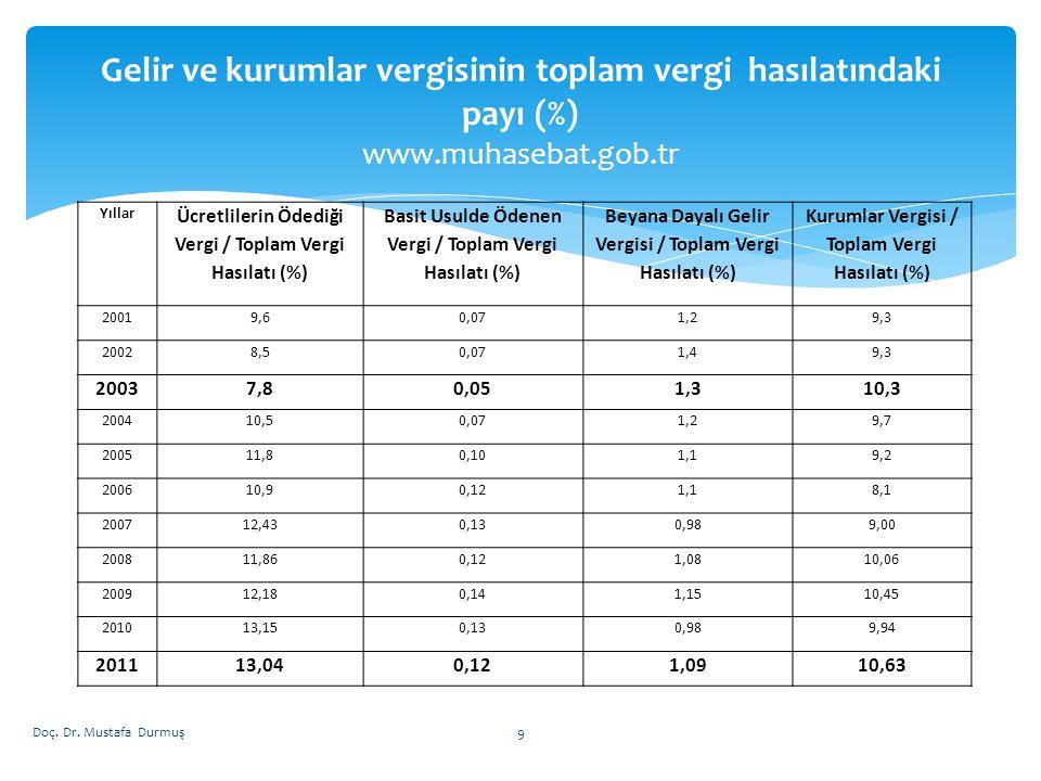 Gelir ve kurumlar vergisinin toplam vergi hasılatındaki payı (%) www