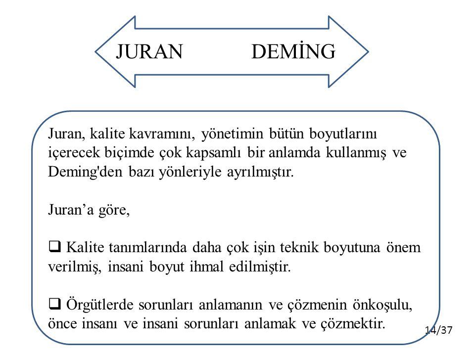JURAN DEMİNG.