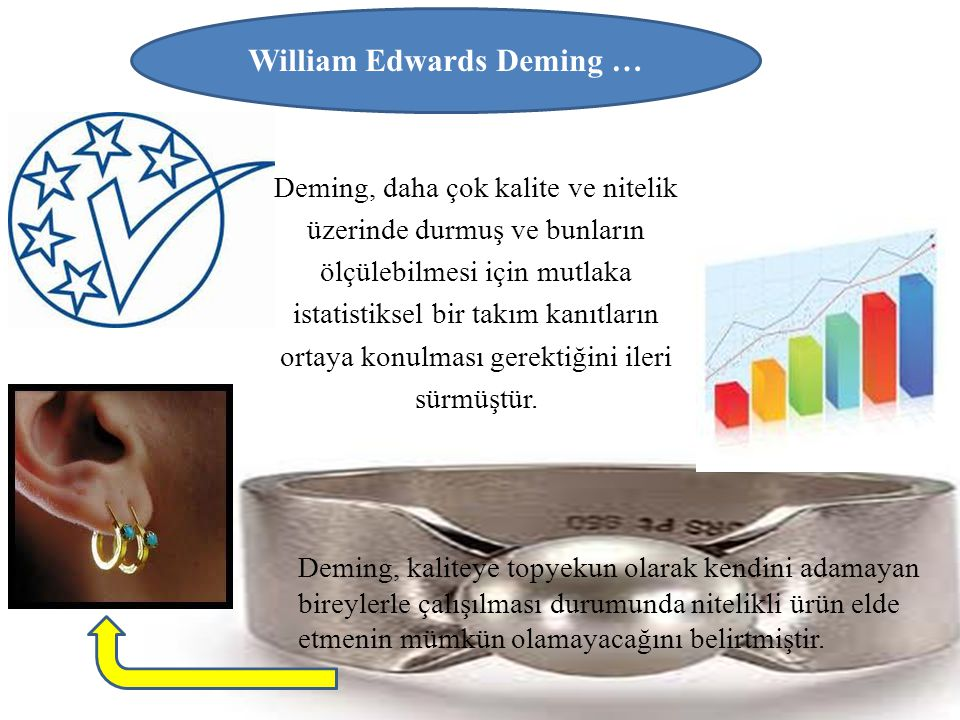 William Edwards Deming …