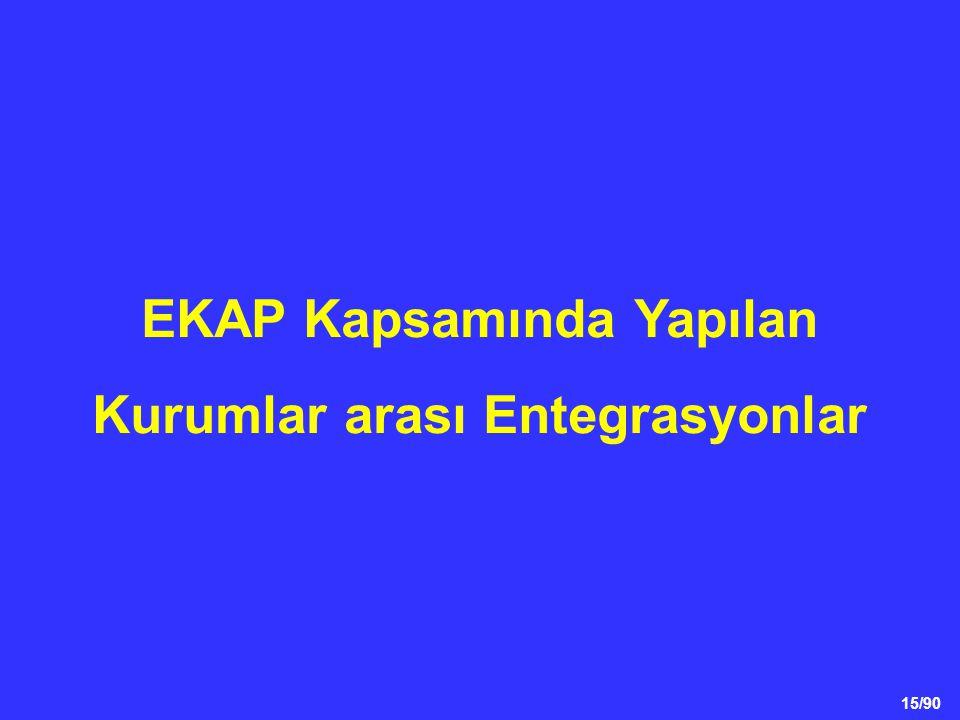 EKAP Kapsamında Yapılan Kurumlar arası Entegrasyonlar
