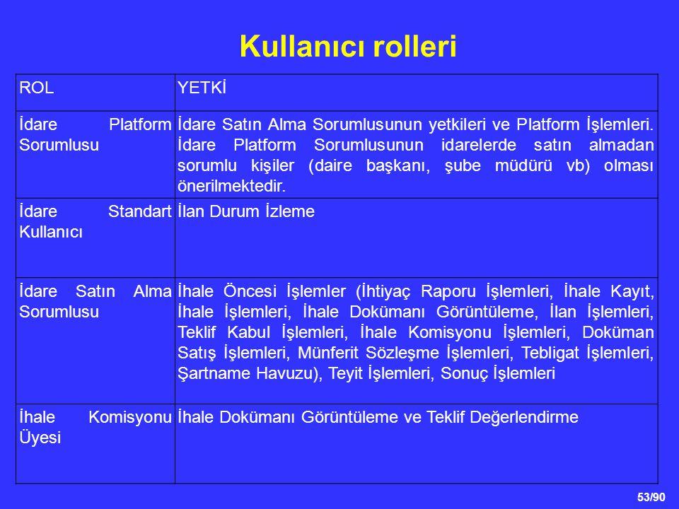 Kullanıcı rolleri ROL YETKİ İdare Platform Sorumlusu