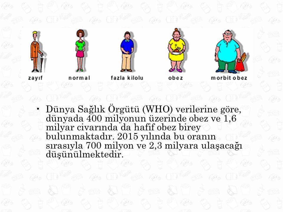 Dünya Sağlık Örgütü (WHO) verilerine göre, dünyada 400 milyonun üzerinde obez ve 1,6 milyar civarında da hafif obez birey bulunmaktadır.