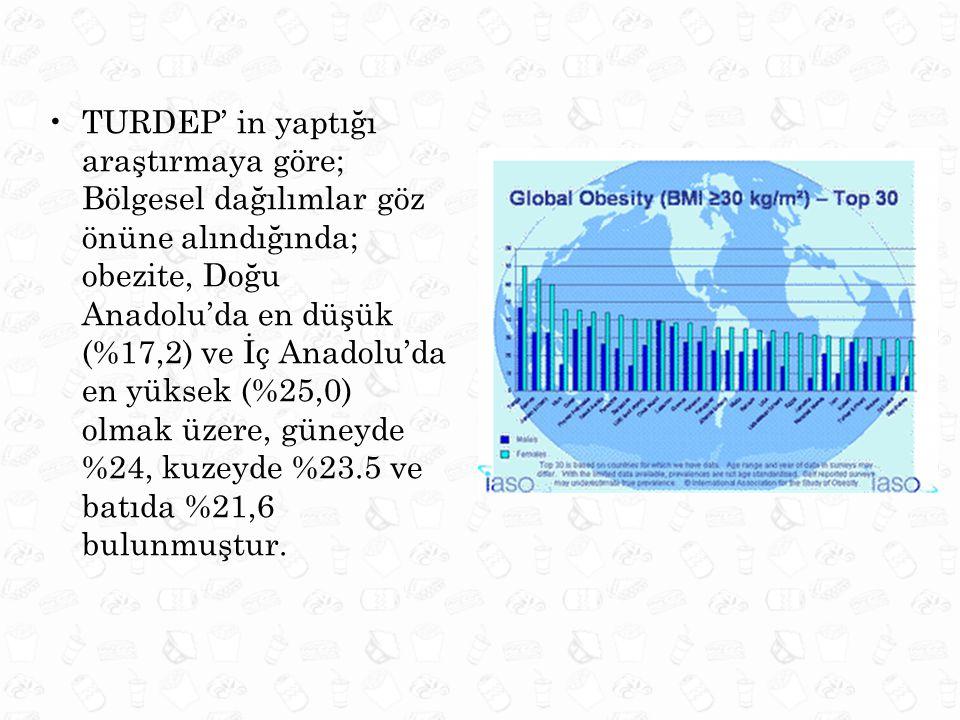 TURDEP' in yaptığı araştırmaya göre; Bölgesel dağılımlar göz önüne alındığında; obezite, Doğu Anadolu'da en düşük (%17,2) ve İç Anadolu'da en yüksek (%25,0) olmak üzere, güneyde %24, kuzeyde %23.5 ve batıda %21,6 bulunmuştur.