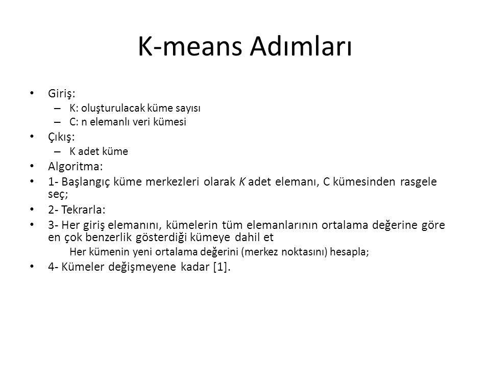 K-means Adımları Giriş: Çıkış: Algoritma: