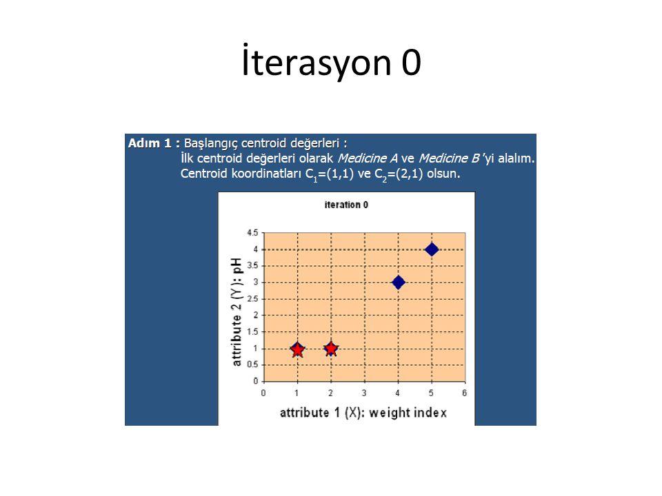 İterasyon 0