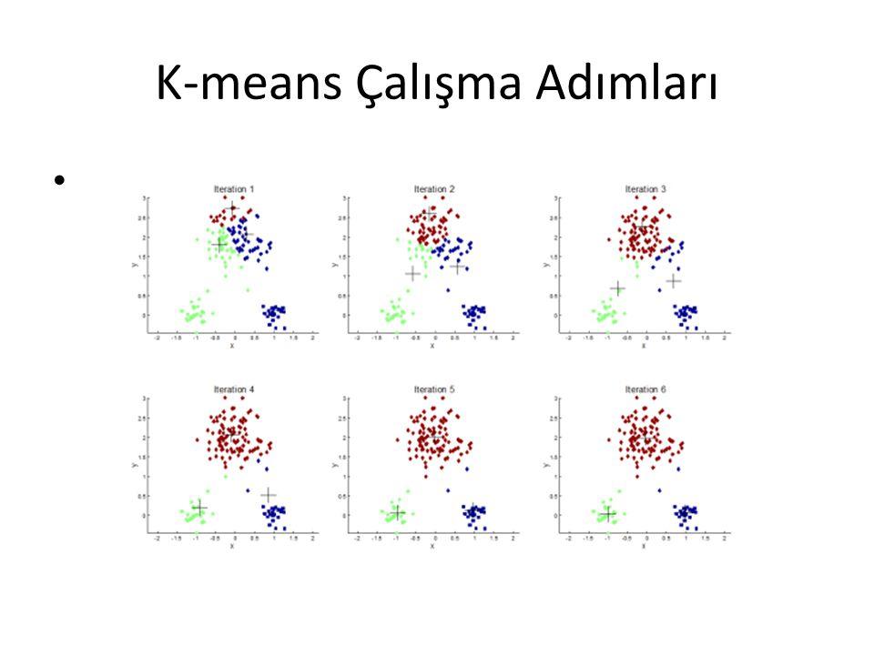 K-means Çalışma Adımları