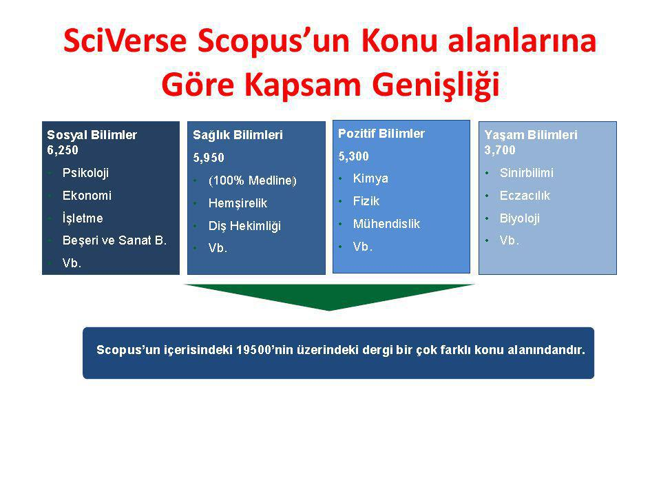 SciVerse Scopus'un Konu alanlarına Göre Kapsam Genişliği