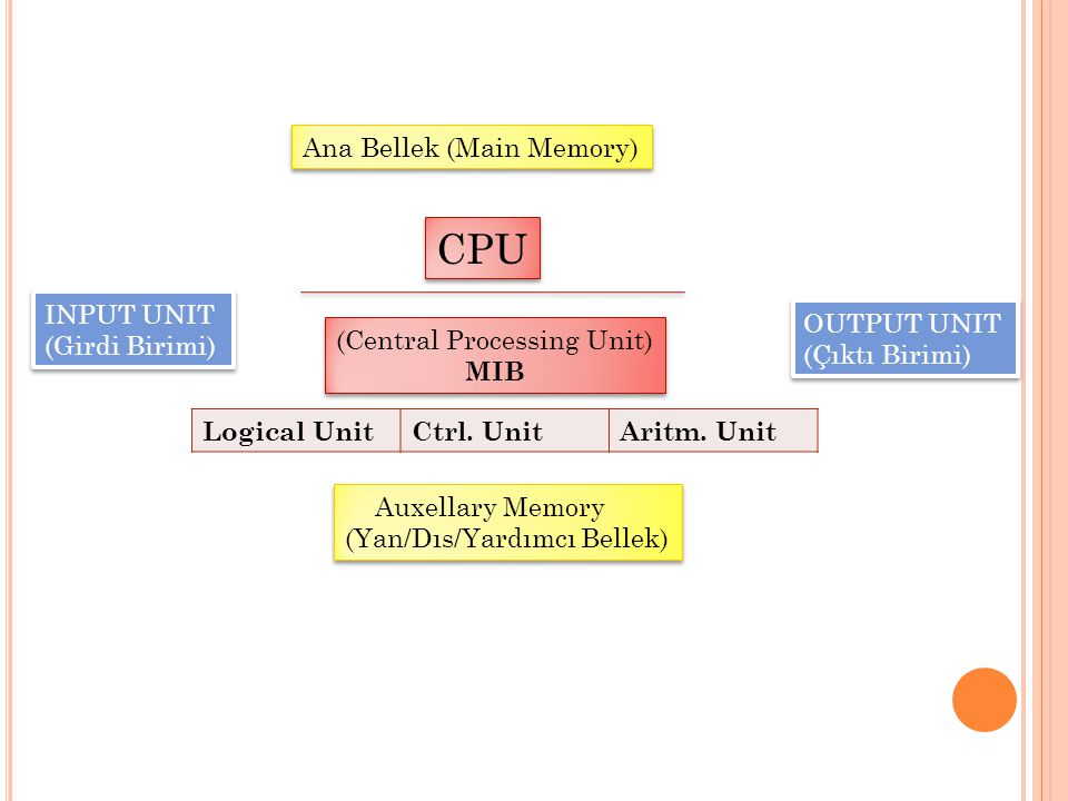 CPU Ana Bellek (Main Memory) INPUT UNIT (Girdi Birimi) OUTPUT UNIT