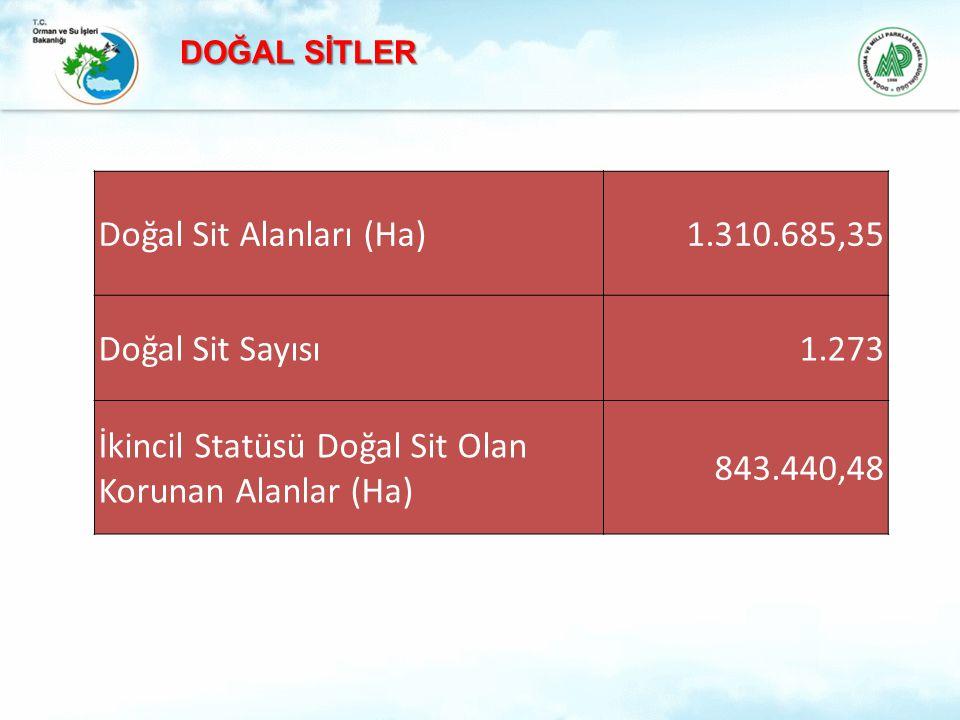 Doğal Sit Alanları (Ha) 1.310.685,35