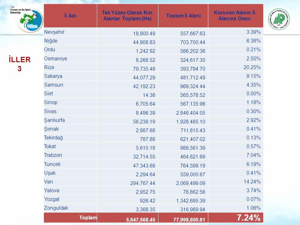 7.24% İLLER 3 İl Adı Tek Yüzey Olarak Kor. Alanlar Toplamı (Ha)