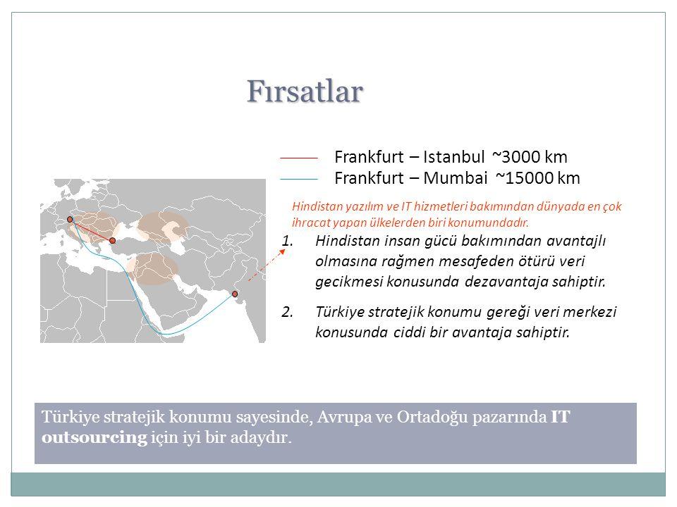Fırsatlar Frankfurt – Istanbul ~3000 km Frankfurt – Mumbai ~15000 km