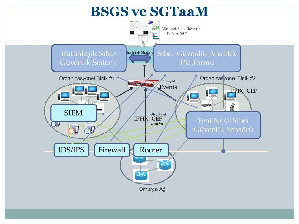 BSGS ve SGTaaM