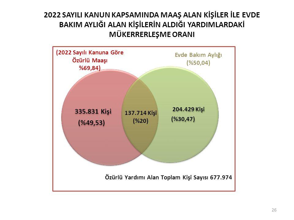 (2022 Sayılı Kanuna Göre Özürlü Maaşı