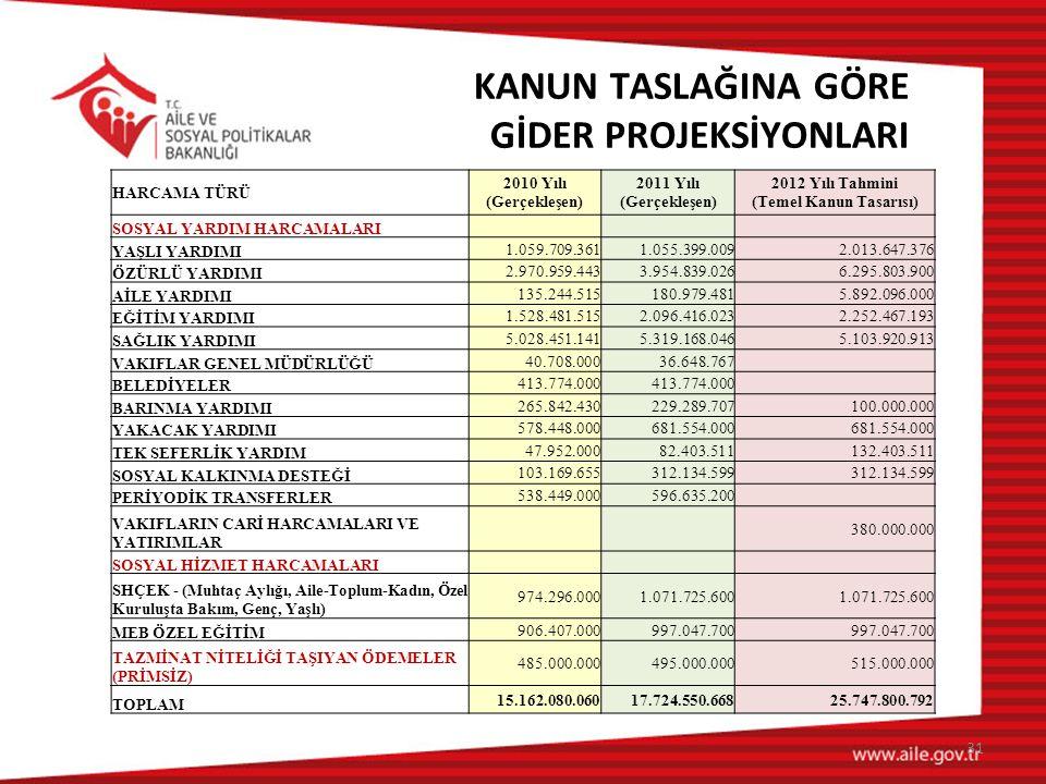 2012 Yılı Tahmini (Temel Kanun Tasarısı)