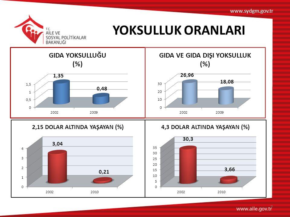 www.sydgm.gov.tr YOKSULLUK ORANLARI