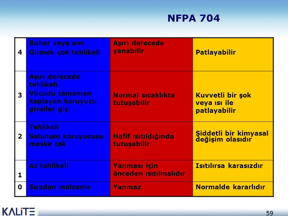 NFPA 704 4 Buhar veya sıvı Girmek çok tehlikeli