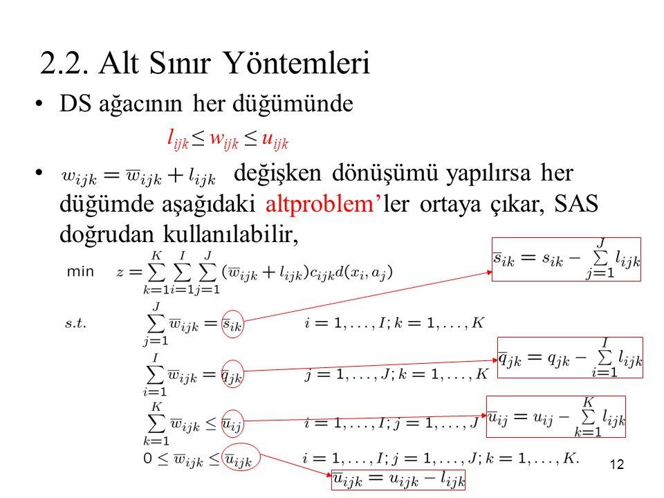 2.2. Alt Sınır Yöntemleri DS ağacının her düğümünde