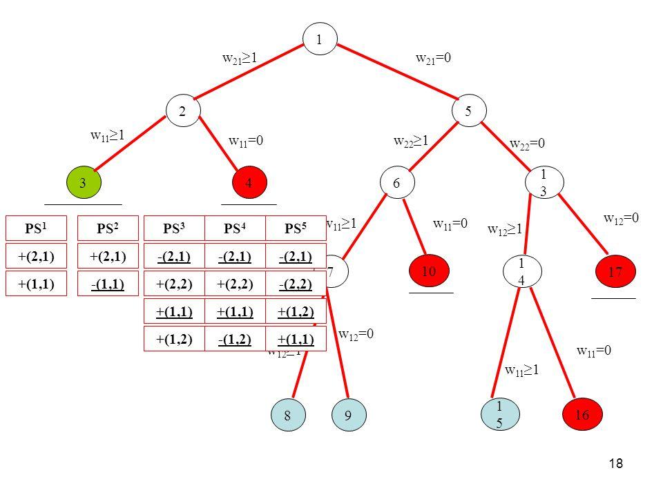 17 w12=0. 1. w21=0. 5. 2. w21≥1. 6. w22≥1. 13. w22=0. 4. w11=0. 7. w11≥1. 8. w12≥1. 9.