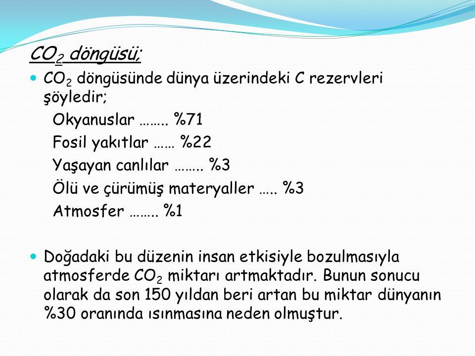 CO2 döngüsü; CO2 döngüsünde dünya üzerindeki C rezervleri şöyledir;