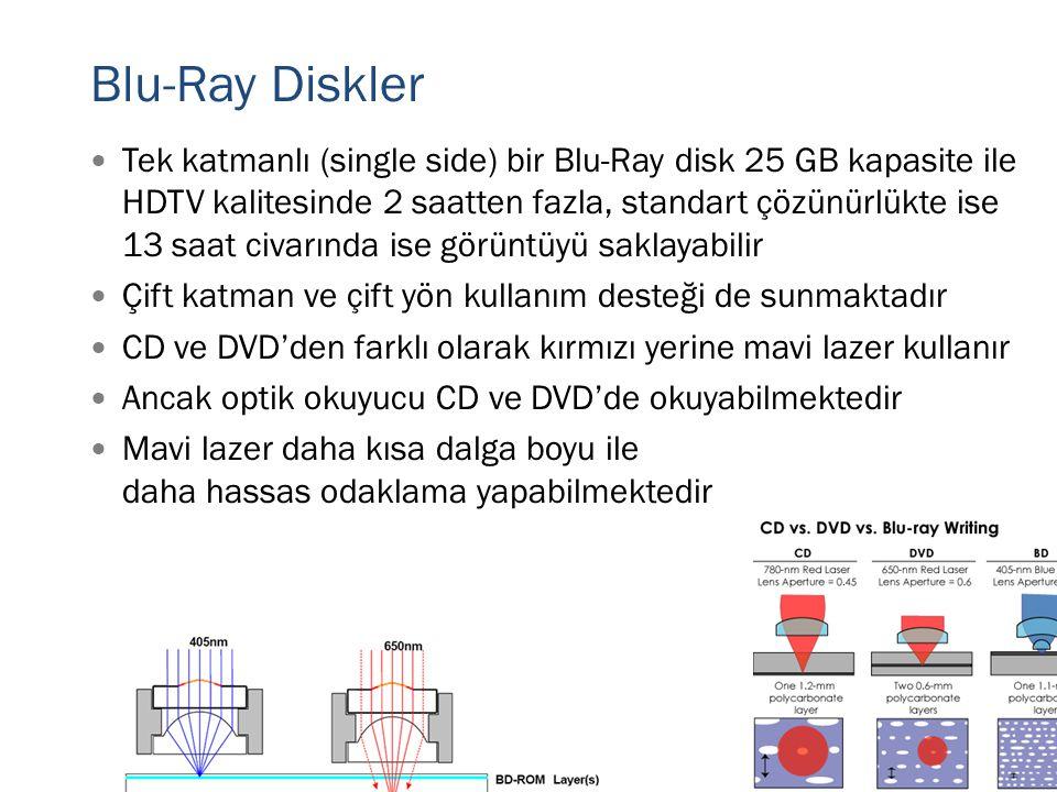 Blu-Ray Diskler
