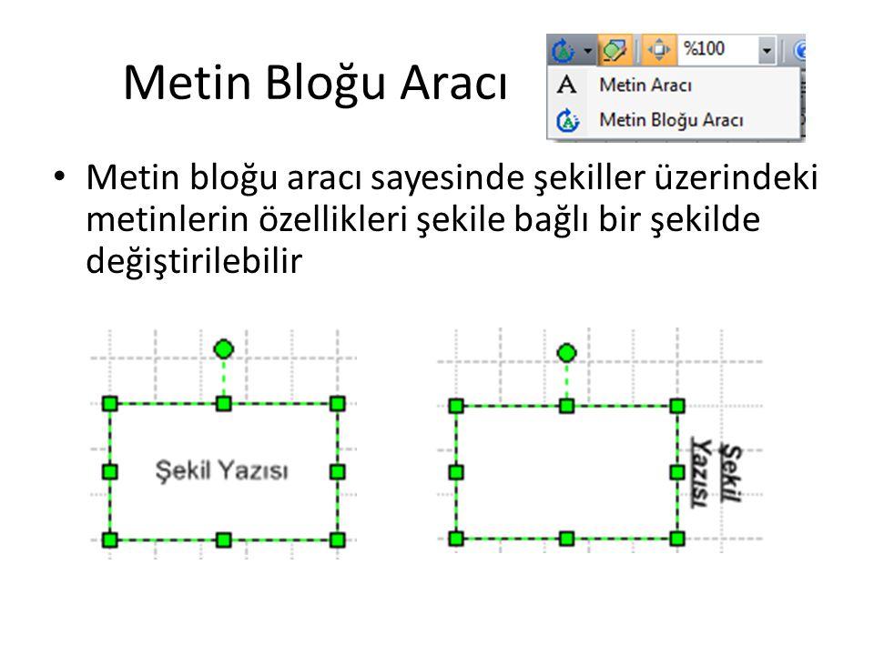 Metin Bloğu Aracı Metin bloğu aracı sayesinde şekiller üzerindeki metinlerin özellikleri şekile bağlı bir şekilde değiştirilebilir.